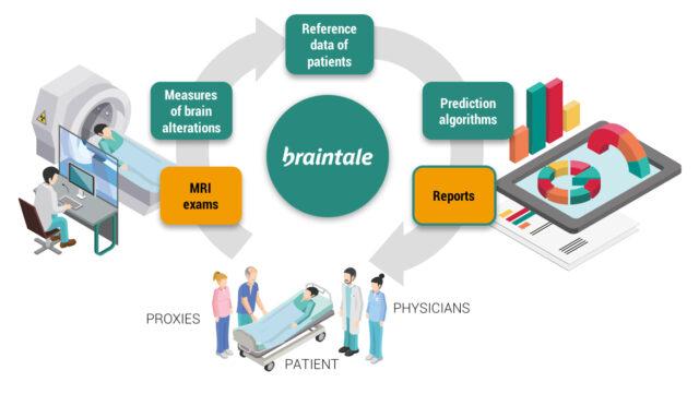 BrainTale bags €1 million seed funding