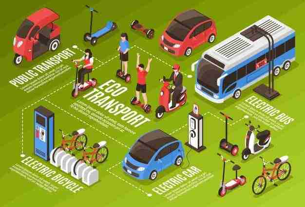 Top 10 Electric vehicle startups in India