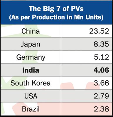 Source: investindia.gov.in