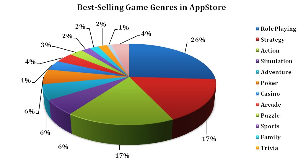 Pie chart of the best-selling game genres in the AppStore