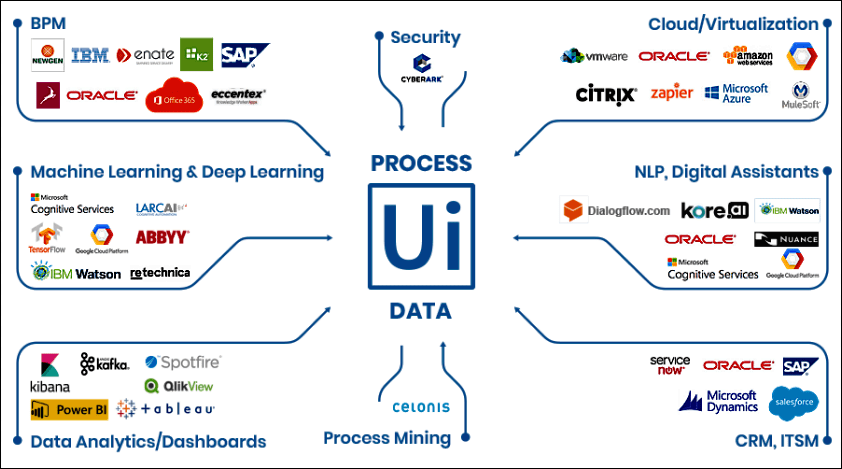 Image of fields and companies using UiPath's technology