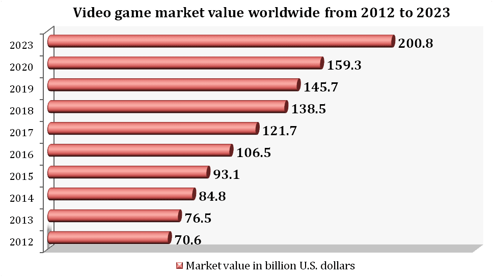 Bar chart of the video game market value worldwide from 2012 to 2023