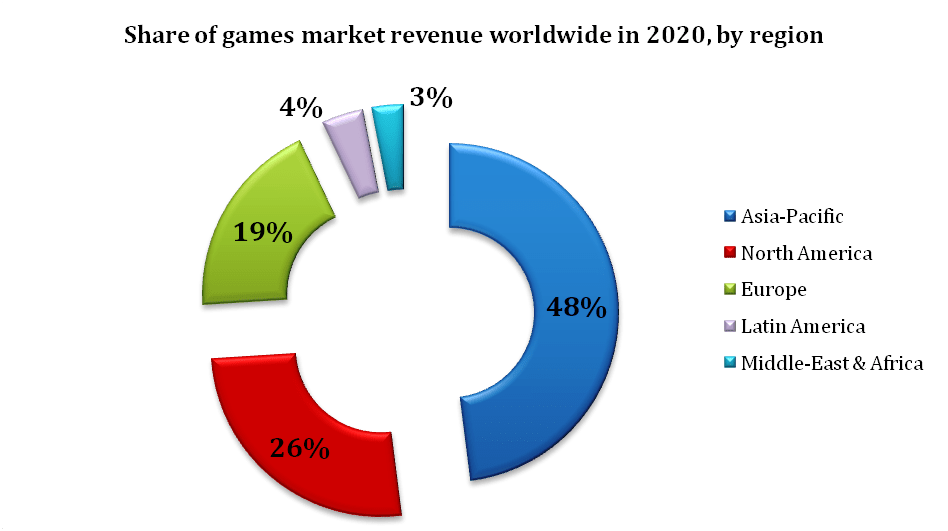 Donut chart showing the share of games market revenue worldwide in 2020, by region