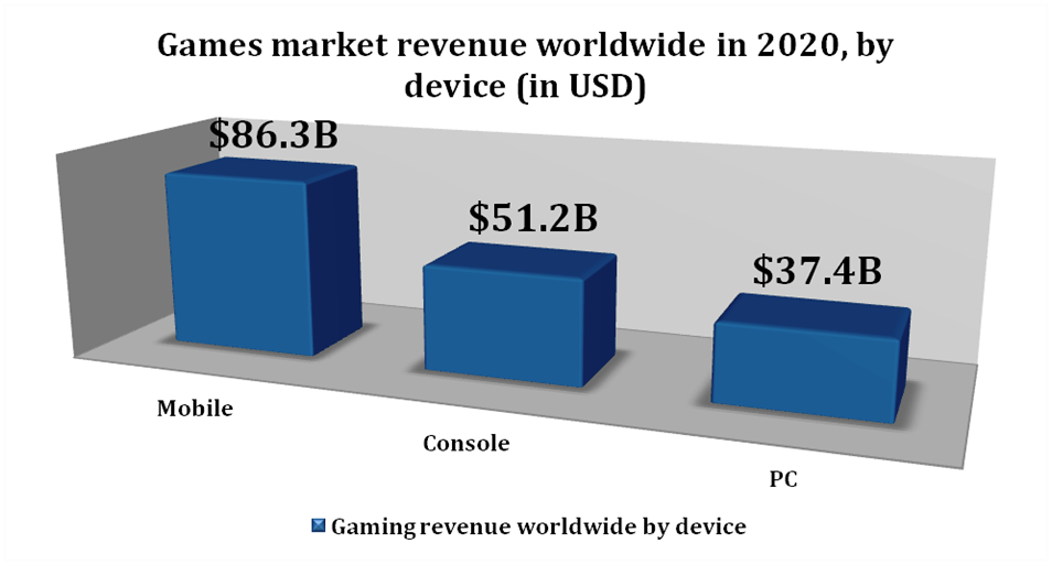 Bar chart of the Games market revenue worldwide in 2020, by device (in USD)