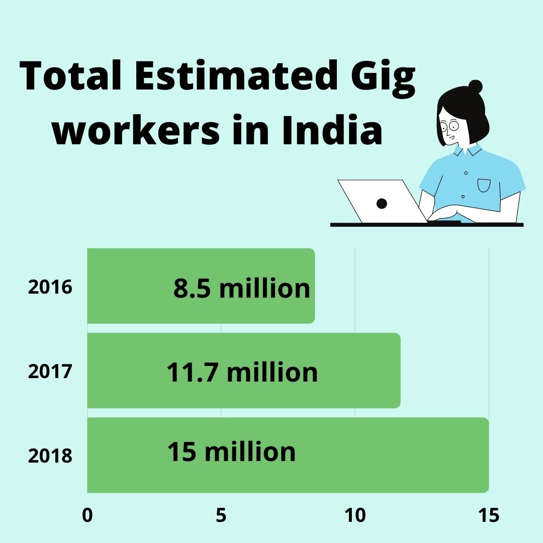 Gig workers in India