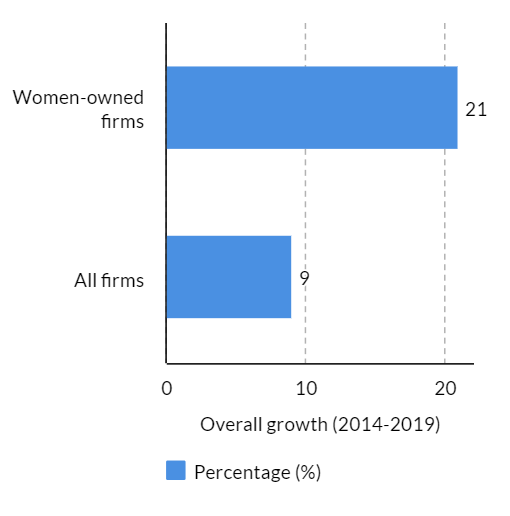 Growth in women-owned firms in the US