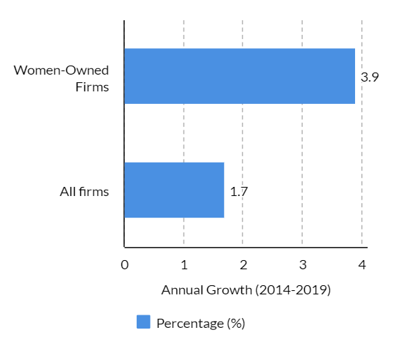 Annual Growth in women-owned firms in the US