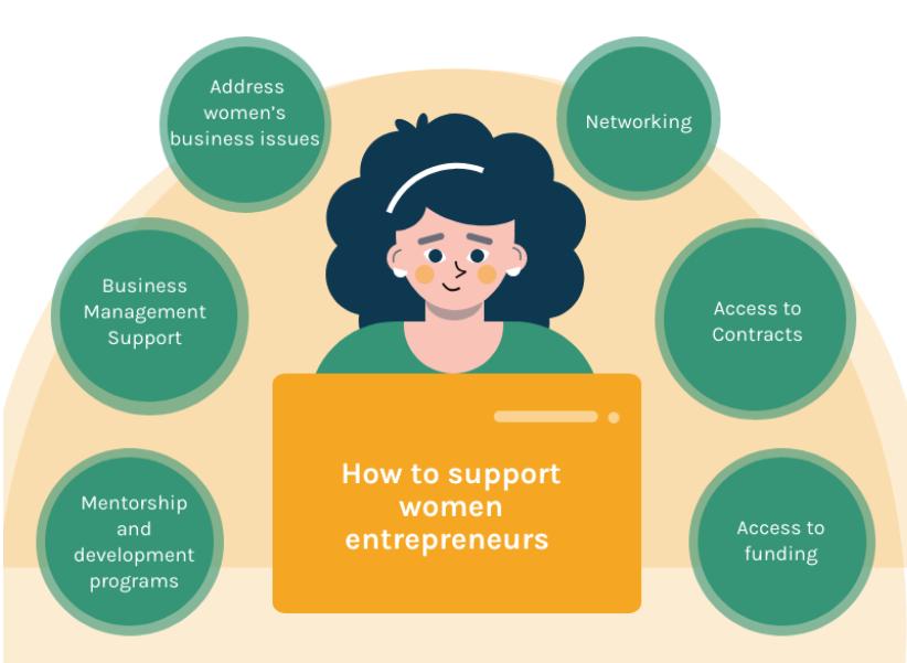 How to support women entrepreneurs
