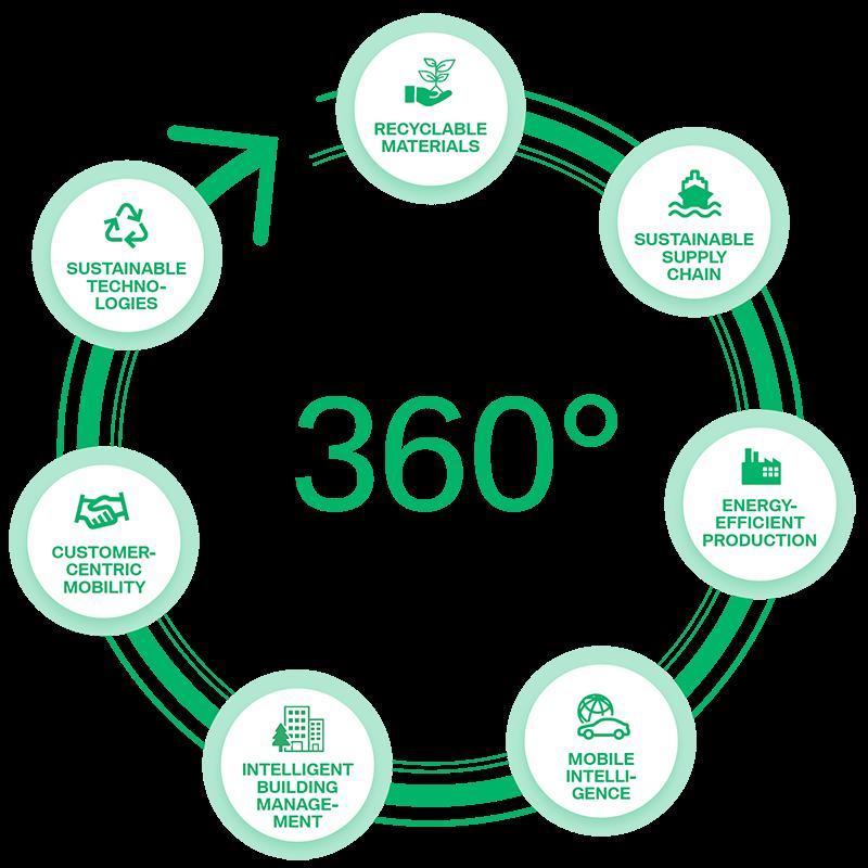 Open 360 challenge