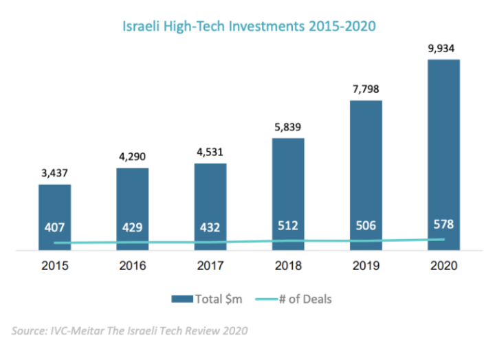 Israel Invetsments