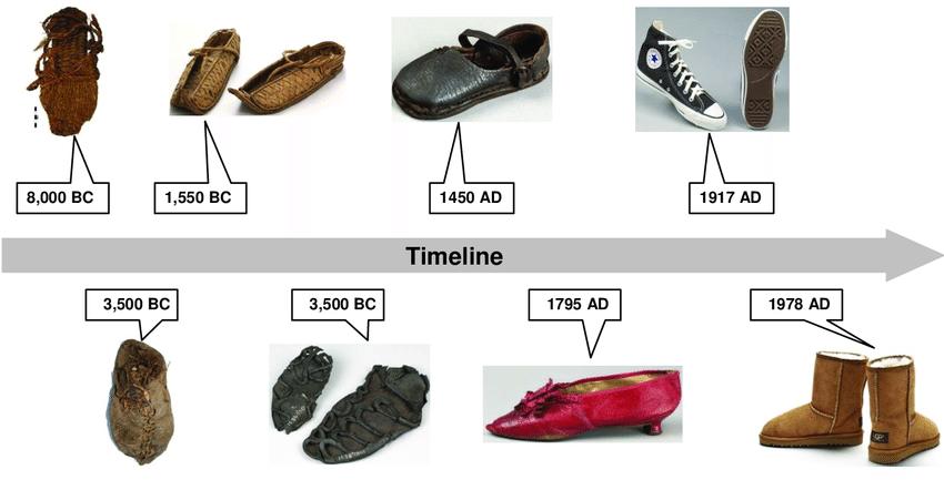 Fashion Evolution in footwear