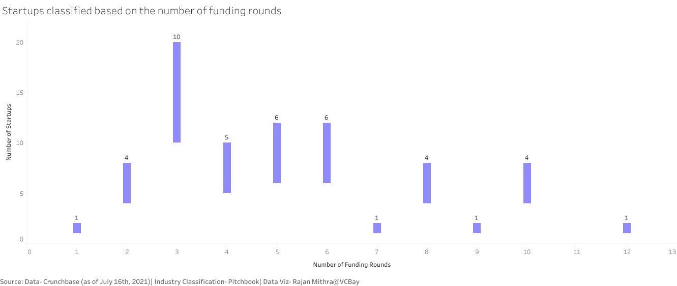 Chart showing startups classified based on the number of funding rounds