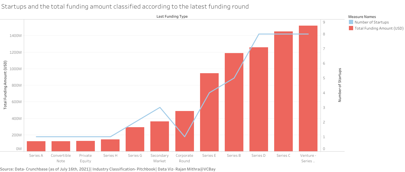 Chart showing startups and the total funding amount classified according to the latest funding round