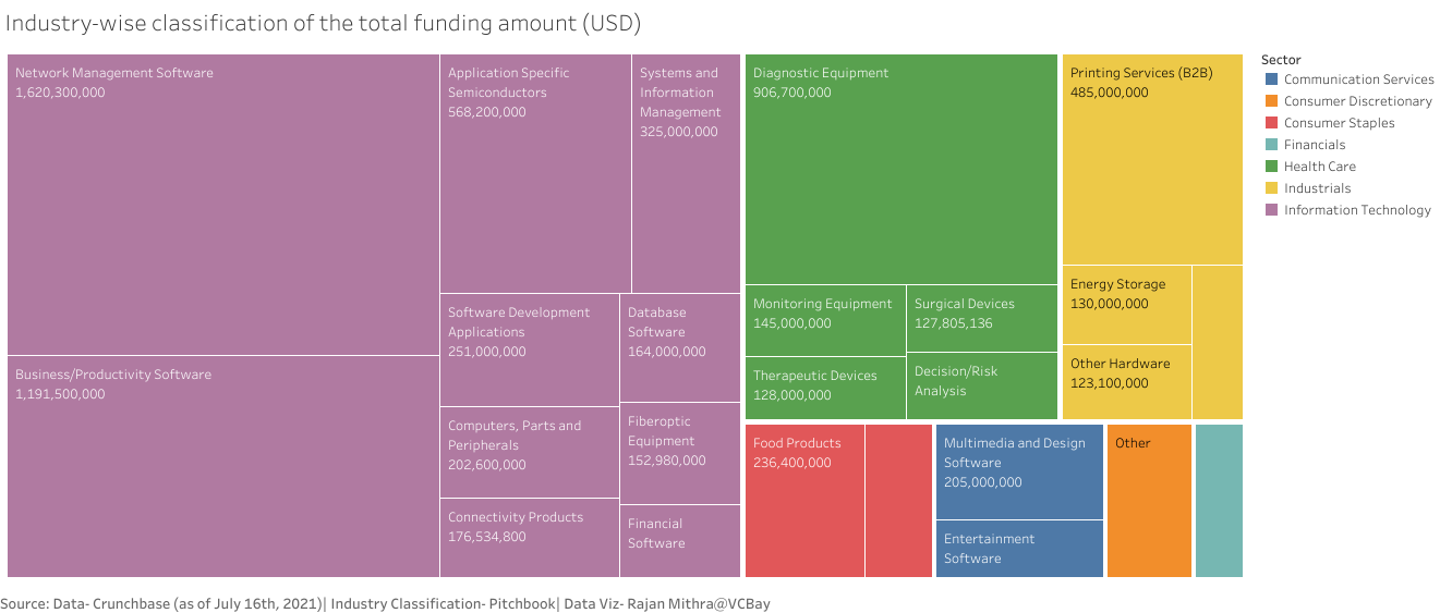 Chart showing industry-wise classification of the total funding amount