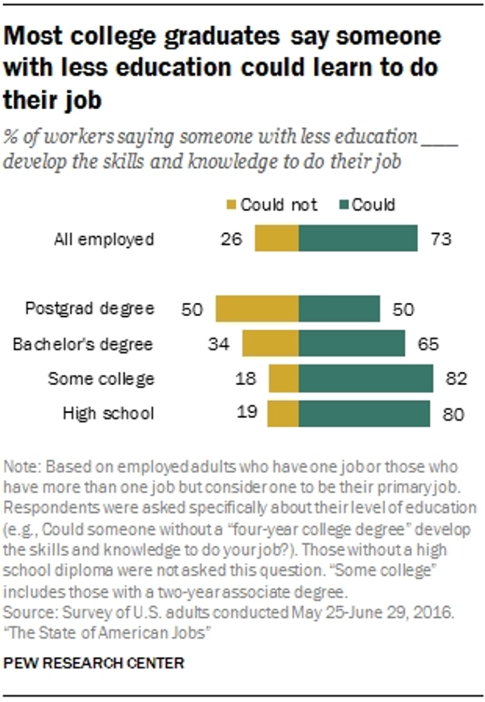 Educations and Jobs