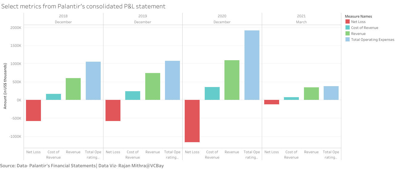 Select metrics from Palantir's consolidated P&L statement