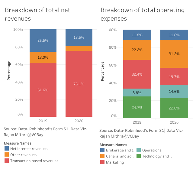Breakdown of Robinhood's total net revenues and total operating expenses