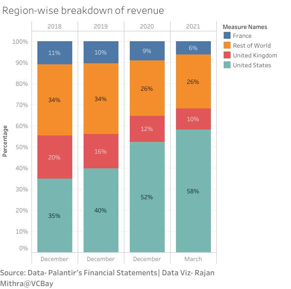 Region-wise breakdown of revenue