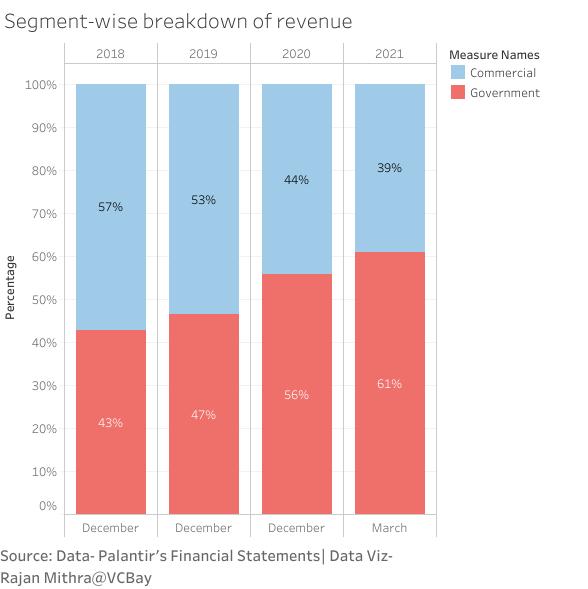 Segment-wise breakdown of revenue