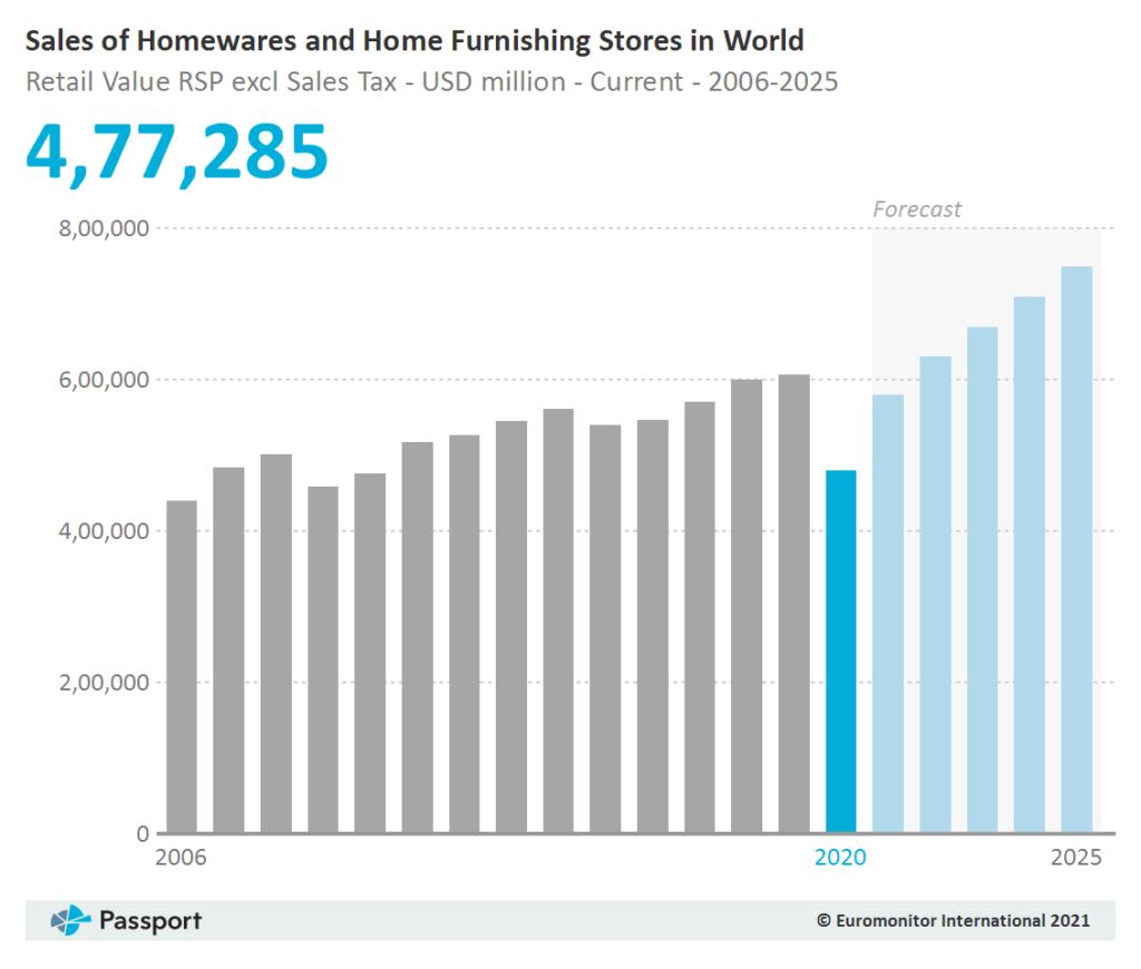 Homeware growth