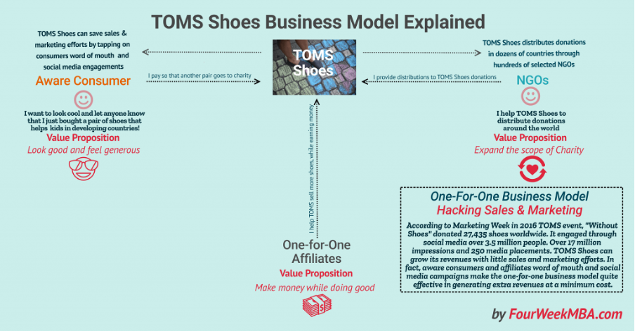 Toms the ethical footwear maker