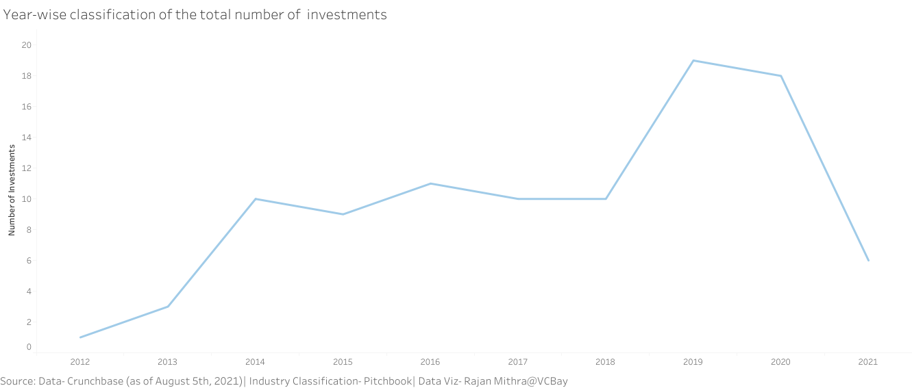 Year-wise classification of India Quotient's total number of investments