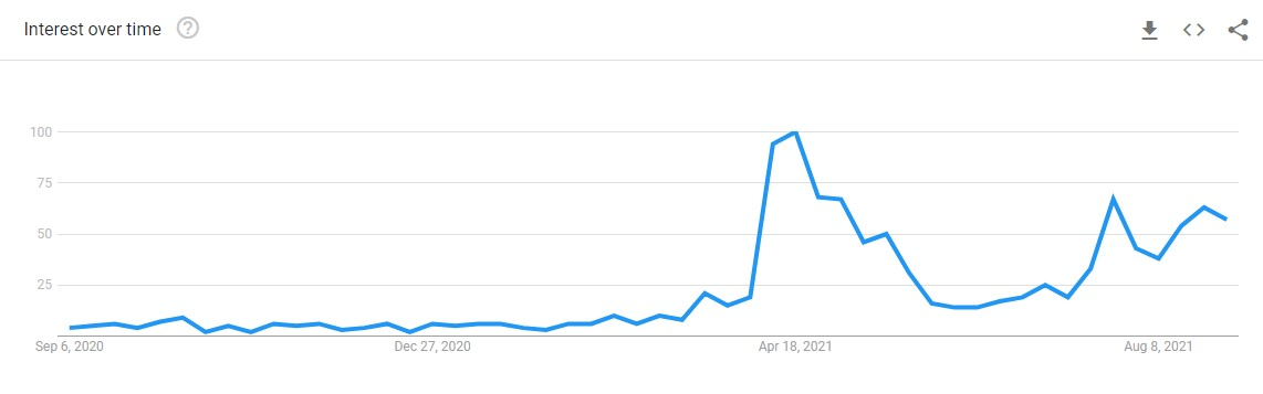 Google search trends (worldwide) for the term metaverse in the past one year